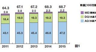 2015年版「腕時計業界の動向調査」